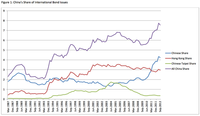 China Share of International Bond Issues2
